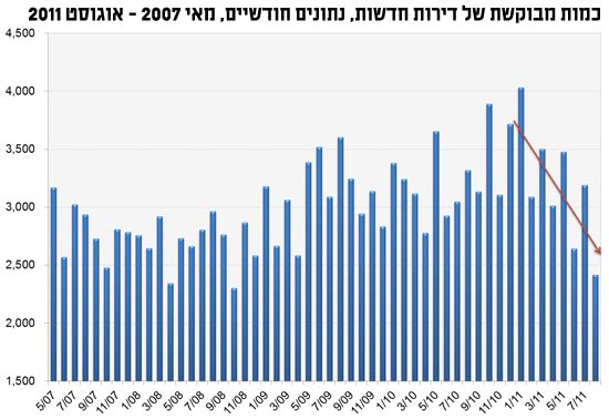 כמות מבוקשת של דירות חדשות, נתונים חודשיים, מאי 2007 - אוגוסט 2011 / מתוך: איילת ניר, פסגות